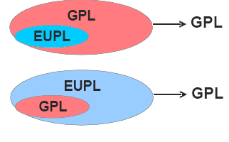 EUPL - GPL compatbility