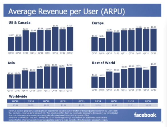 Facebook Average Revenue Per User (ARPU)