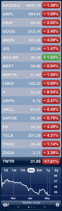 Crash Boursier - Stock market Crash, 06 May 2014
