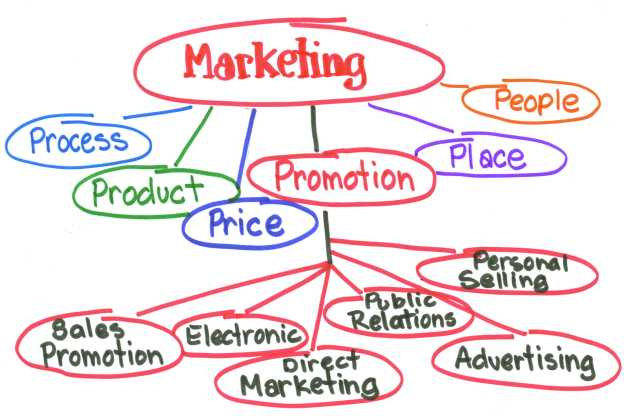 Marketing Model - source: http://www.cchsmarketing.com